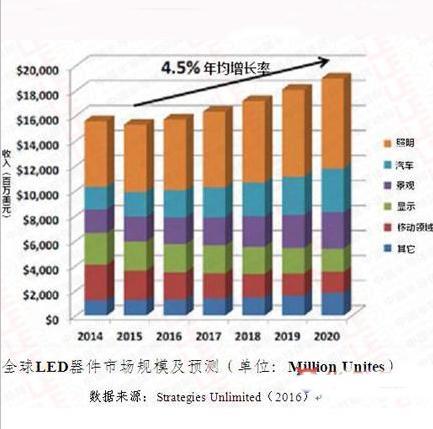 图文分析全球半导体照明产业发展情况