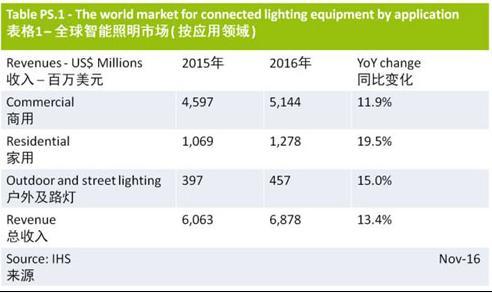 IHS:2016全球照明市场重点关注商用、家用、户外及路灯照明