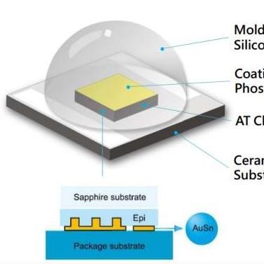 新变局:LED产业有望步入封装与芯片一体化路线