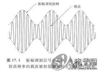 振幅调制以便传送音讯的方法