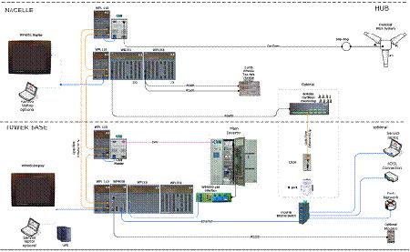 风力发电机组控制系统改造