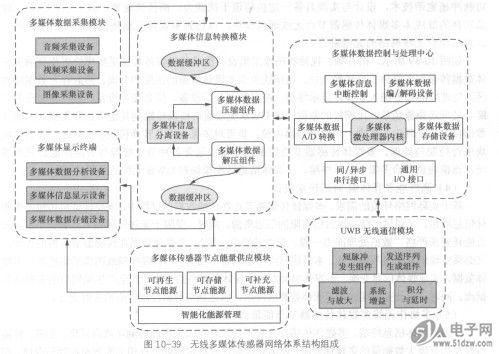 无线多媒体传感器网络节点体系结构组成