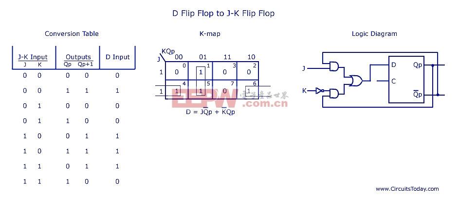 D触发器JK触发器触发器-各类触发器转换电路