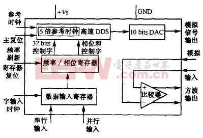 基于dds技术的程控信号源设计图片