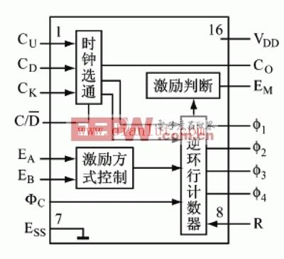 图1 步进电机控制系统框图步进电机是一种将电脉冲转化为角位移的