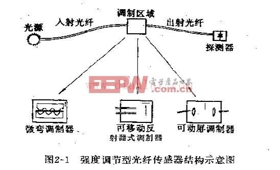 强度调节型光纤传感器结构示意图
