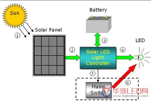 新型太阳能led路灯照明解决方案