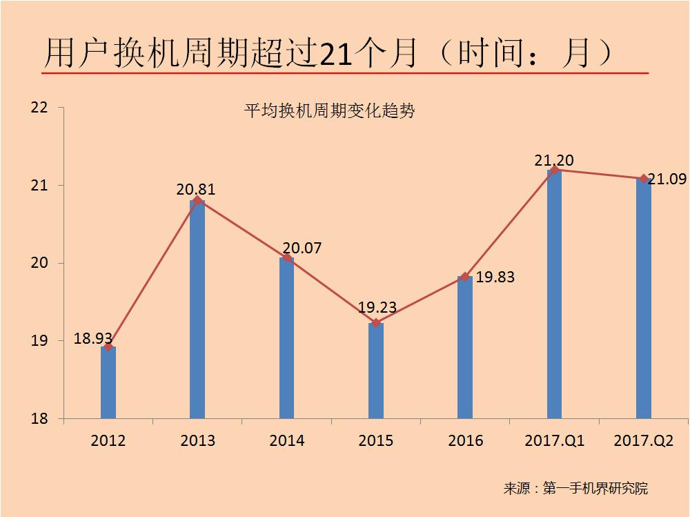2017年8月中國高端手機市場分析報告