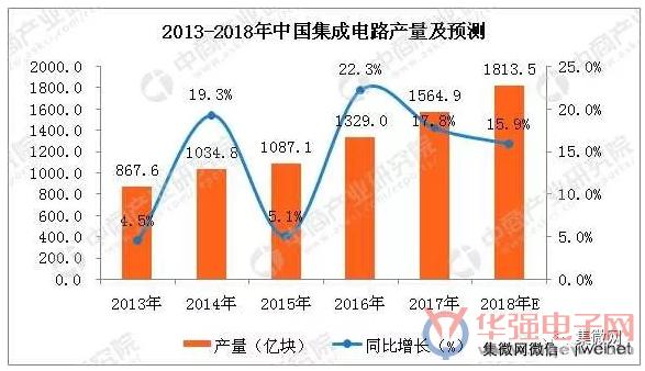 技术水平显著提升,预计2018年中国集成电路产量将进一步增长,达到1813