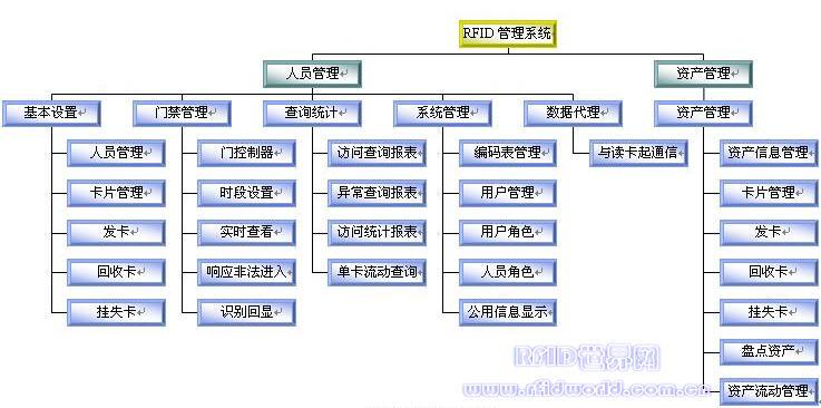 系统结构功能图图片