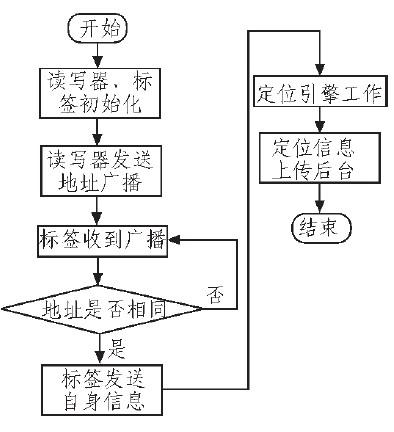 定位系统流程图图片