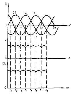 三相桥式整流波形电路图图片
