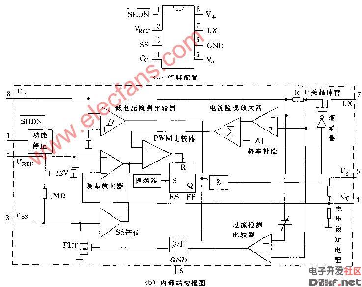 MAX730系列的管脚配置和内部结构框图  MAX730系列的管脚配置和内部结构框图,MAX730片内有作为开关晶体管的P沟道功率MOS FET(场效应管)误差放大器,挣大钱,电流型PWM(脉宽调制器)电路等,应用时需要外接电感线圈,二极管与输出电容等元件,它具有软启动,功能停止,低电压失步功能。