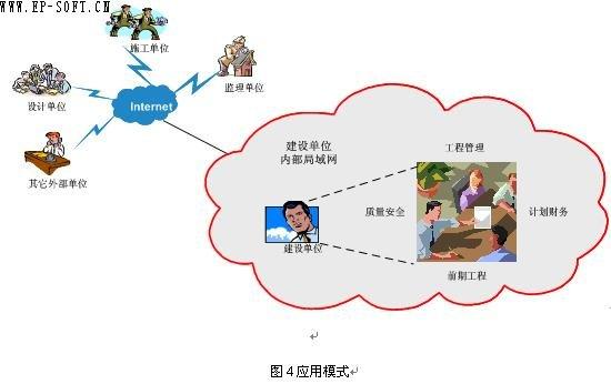 电力企业工程项目信息化管理