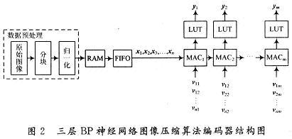 三层bp神经网络图像压缩算法编码器结构图
