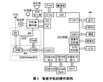 智能手机的硬件体系结构