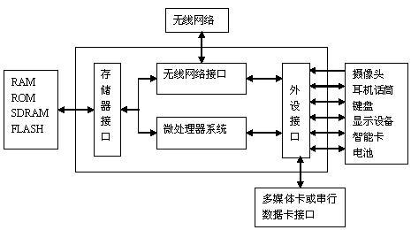 移动多媒体终端系统结构框图