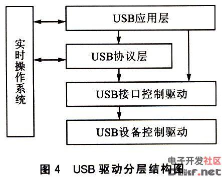 usb驱动程序软件分层结构图