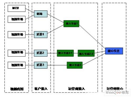运营商网络层次结构图