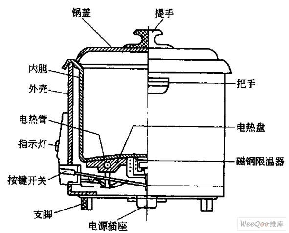 保温式自动电饭锅结构图