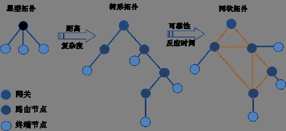 2,网络拓扑结构:星型,树型以及网状拓扑