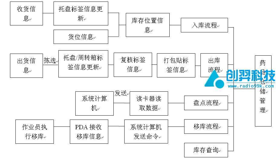 rfid药品仓库管理系统