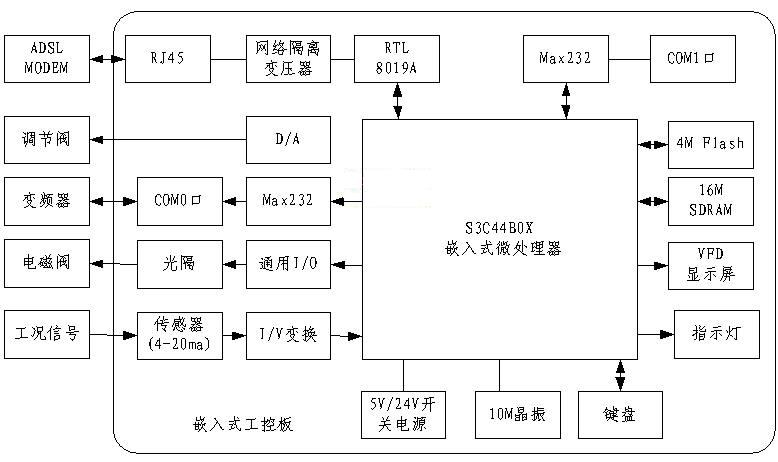 控制节点硬件系统结构图