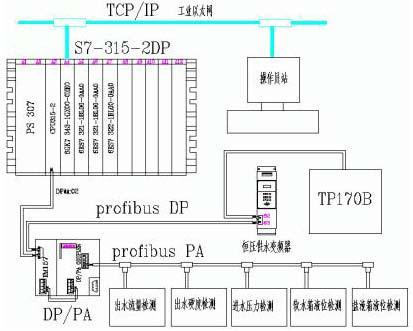 2 系统硬件构成 图2 控制系统网络结构图   2.