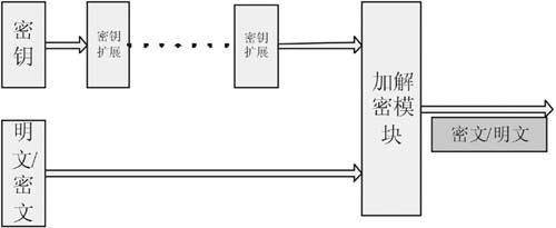 图8 tpm结构图  4.4.