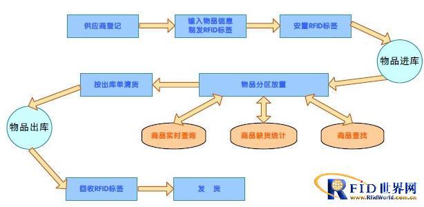 将供应链计划系统制定的收货计划,取货计划等与射频识别技术相结合