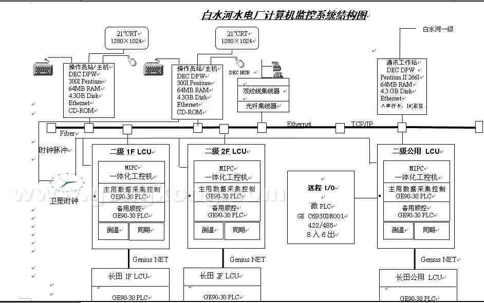 白水河水电厂计算机监控系统结构图
