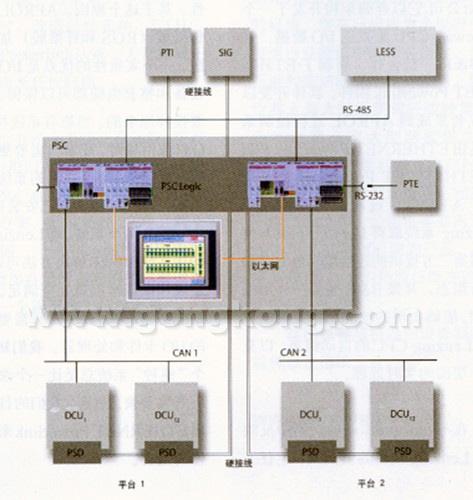 门检查控制器结构