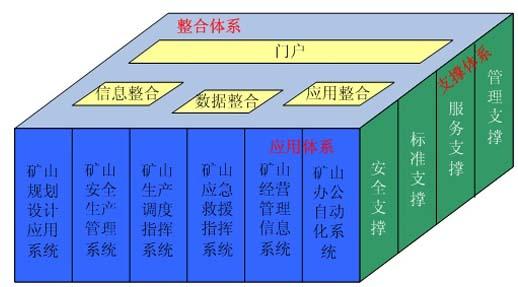 矿井信息系统整合体系结构图