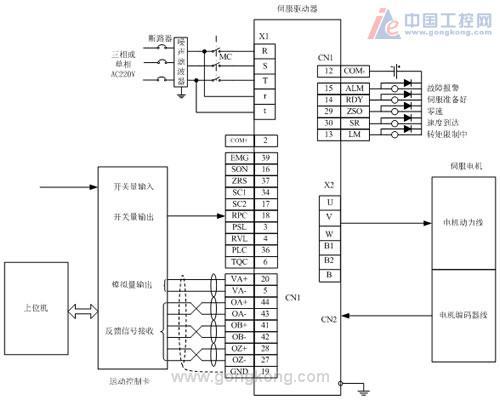 温度,溶液浓度等信号通过开关量传递给控制卡,通过对加工的产品所需的