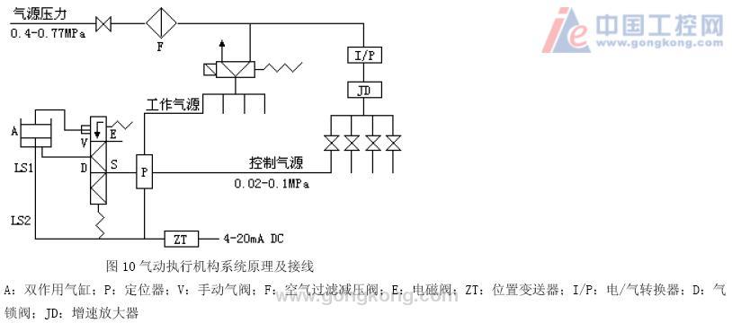 电磁阀接收一个开关量信号,即电子开关将4~20ma dc内的信号转换为
