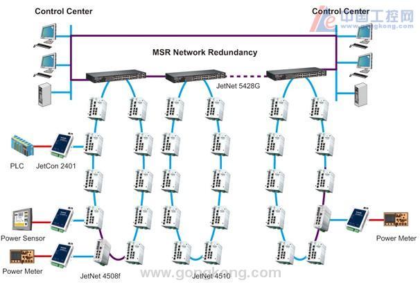 科洛理思铁路电力监控系统方案———科洛理思铁路