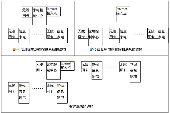 图1信息家电远程控制系统的结构示意图