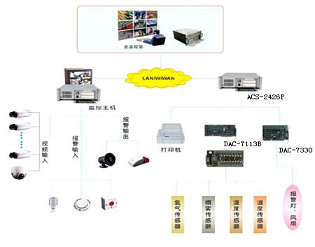 航空器材库房计算机综合监控系统解决方案