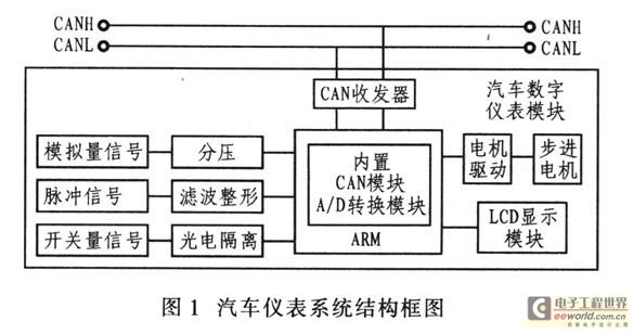汽车仪表系统结构框图