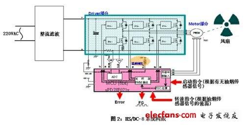 基于瑞萨8位mcu的直流变频抽油烟机方案