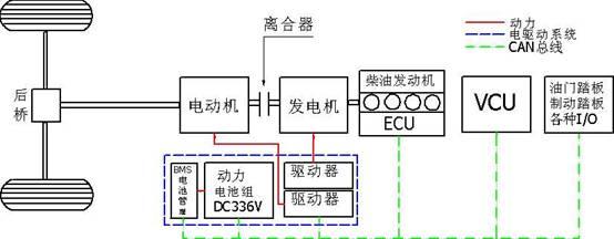 三,混合动力电动汽车的系统结构图及其工作原理