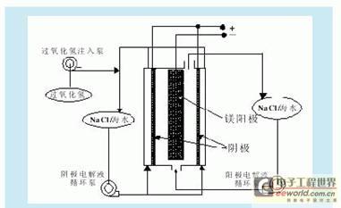图3 镁-过氧化氢燃料电池工作示意图