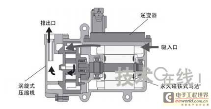 涡旋式电动压缩机的结构,只利用马达进行驱动的范例.