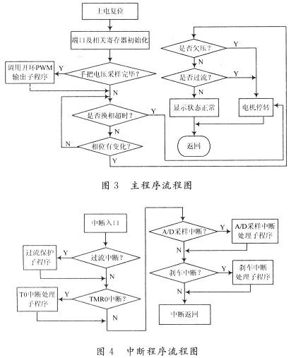 流程图模板设计原则