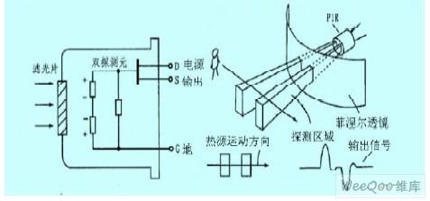 基于热释电红外的安防系统设计