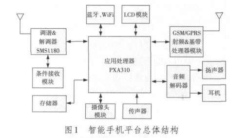 智能手机平台总体结构