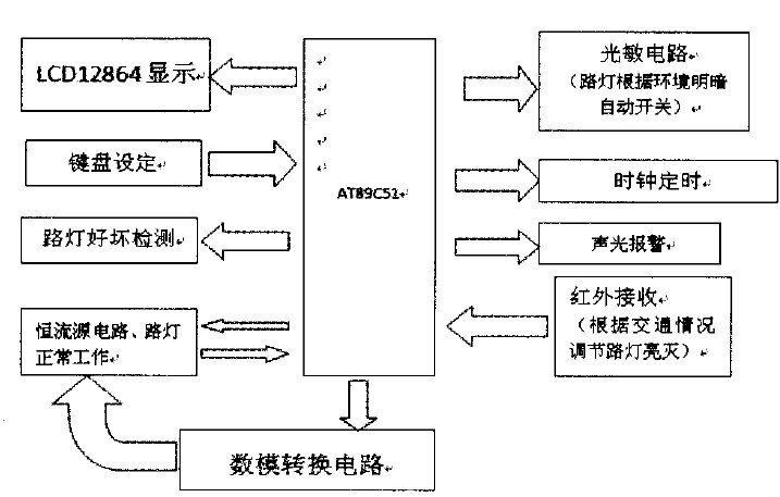 图1系统结构框图