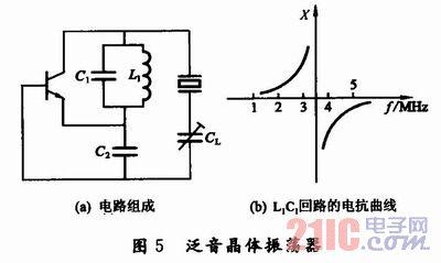 通信电子电路中的lc并联谐振回路