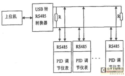 通过u sb 转rs485协议转换器实现上位机与pid 调节仪表的网络通信.