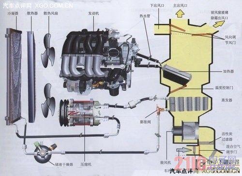 汽车采暖和空气调节工作原理解析